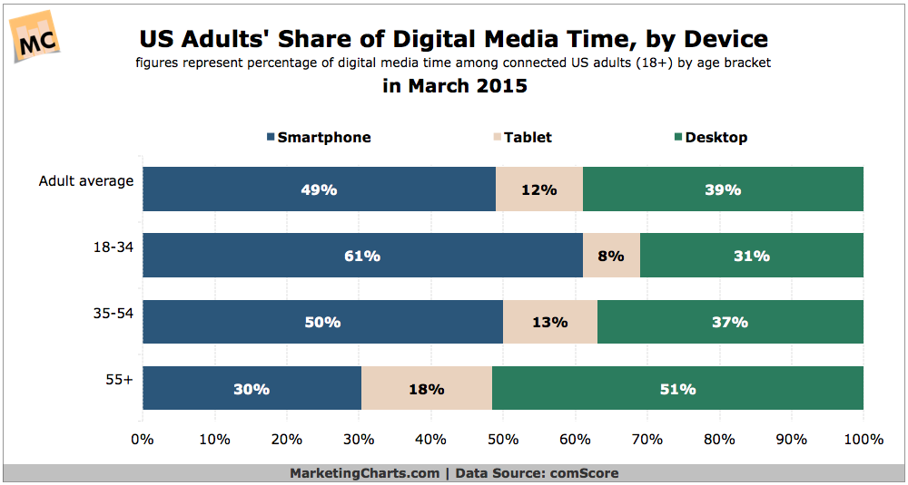 comScore-US-Adults-Share-Digital-Media-Time-by-Device-July2015
