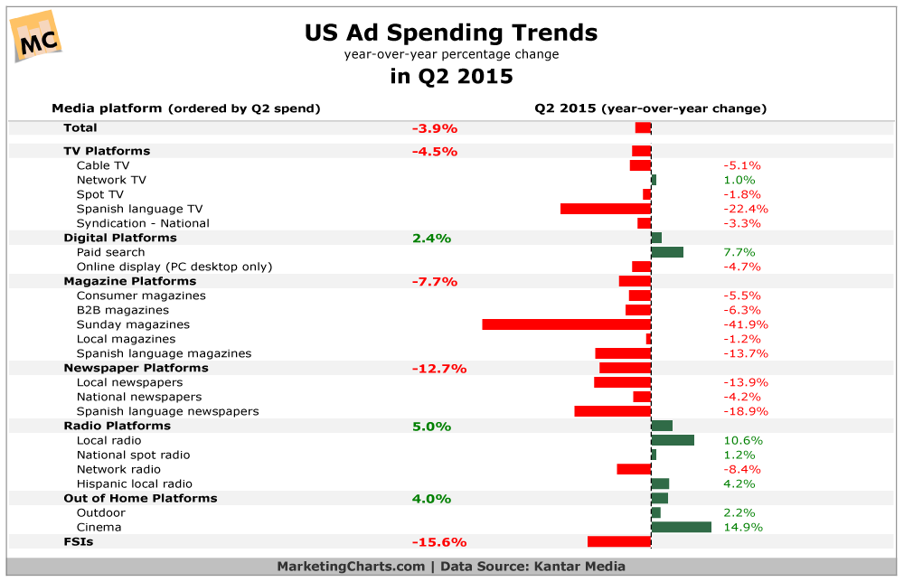 KantarMedia-US-Ad-Spend-Trends-in-Q2-Sept2015