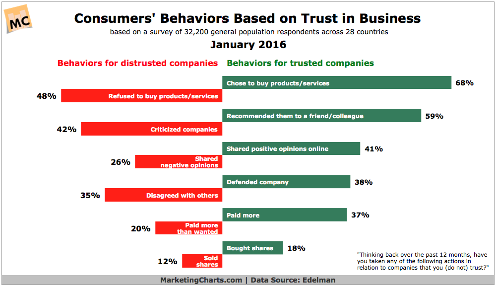 Edelman-Consumer-Behaviors-Based-on-Trust-Jan2016